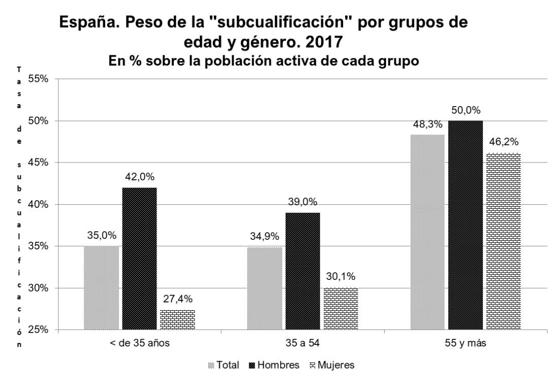 Subcualificados por edad. España.png